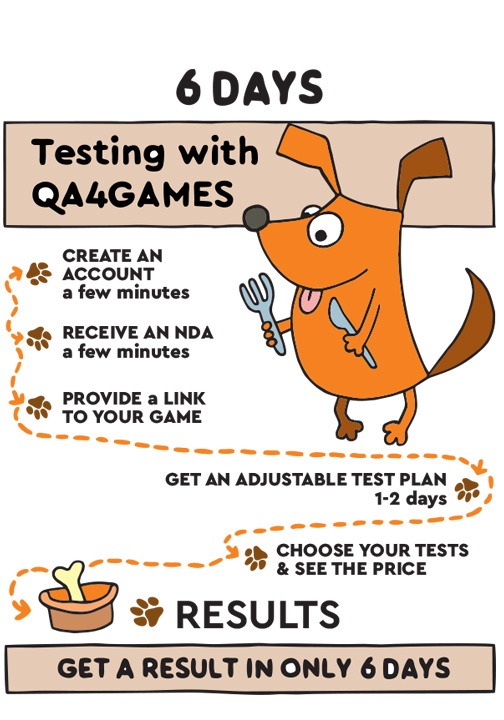 the QA4Games' testing workflow